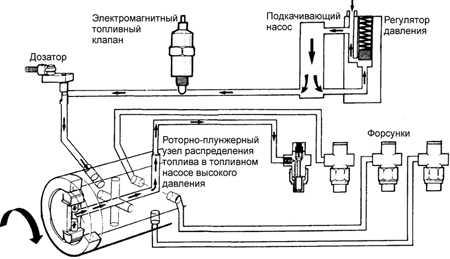 Топливная система Форд Скорпио.