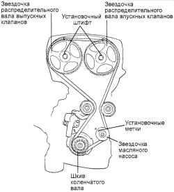 Схема грм санта-фе 2.4