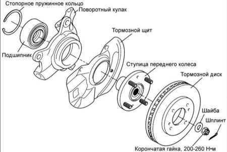 и ступица переднего колеса