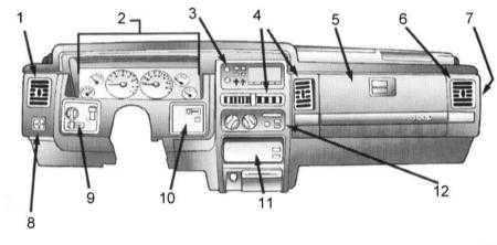 ...Вентиляционные сопла 5 - Вещевой ящик 6 - Вентиляционное сопло 7 - Монтажный блок предохранителей 8...