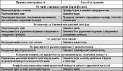 Неисправности освещения и световой сигнализации Лада Приора (Lada Priora), Ваз 2170, Ваз 2171, Ваз 2172...