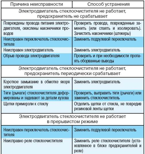 7.4.12 Возможные неисправности
