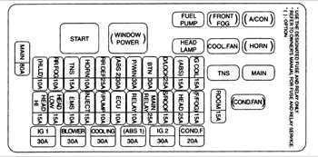 Ток, А. Электрические цепи, защищаемые предохранителями, расположенными в блоке предохранителей в моторном отсеке.