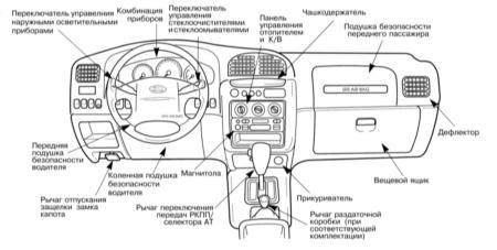 ...расположение приборов и органов управленияПанель приборов и центральная консольСхема расположения элементов...