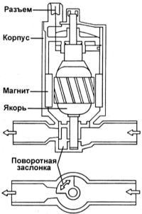 Клапан IAC включен во впускной воздушный тракт впереди корпуса дросселя и осуществляет управление величиной расхода...