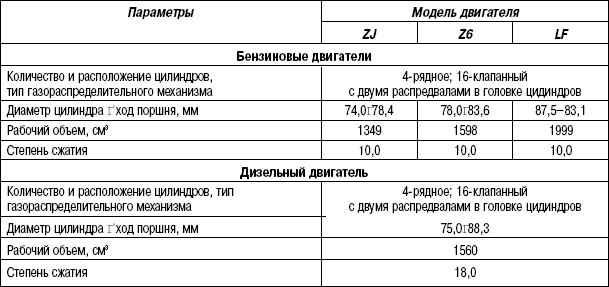 Руководство По Ремонту Мазда 323F 1.5 Z5