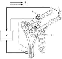 Конструктивная схема работы механизма фаз газораспределения: 1 - датчик.