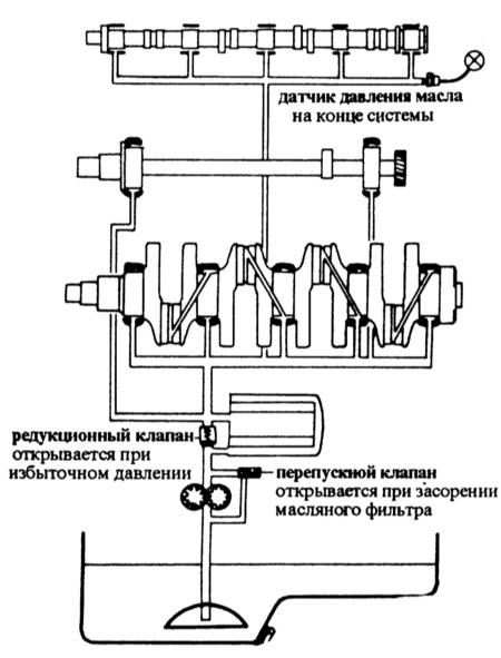 Система смазки двигателя Мазда 323.