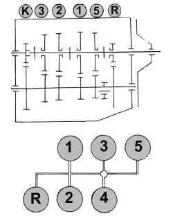 Схема расположения шестерен 1–5 передач, а также передачи заднего хода (вверху) и схема переключения передач (внизу) .