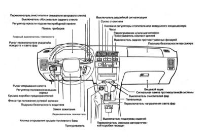 Схема расположения некоторых из органов управления представлена на иллюстрации.