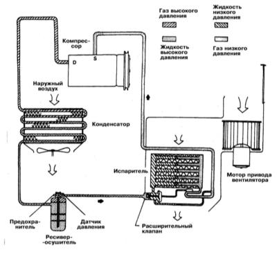Функциональная схема системы кондиционирования воздуха.