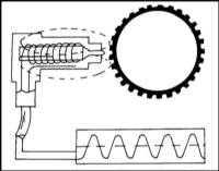 Снятие и установка на место компонентов системы отопления / вентиляции Opel Frontera.