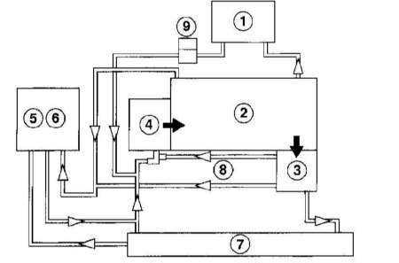 Типичная схема функционирования системы охлаждения двигателя внутреннего сгорания.