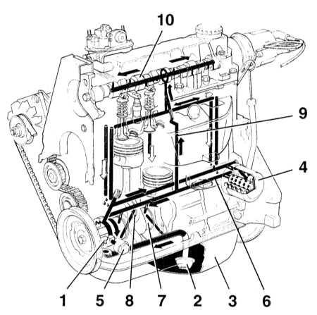 Общая схема функционирования системы смазки двигателей, используемых для комплектации автомобилей Opel Astra/Zafira.