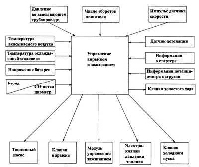Схема действия одноточечной