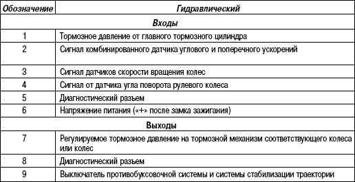 6.26.3 Таблица 6.2 Расшифровка обозначений принципиальной схемы электронасоса.  Автомобиль Renault Megane 2 (Рено...