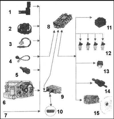 Ремонт и обслуживание/ Skoda Felicia 1994-2000 6.3.  Система распределенного впрыска (MPFI) бензинового двигателя.