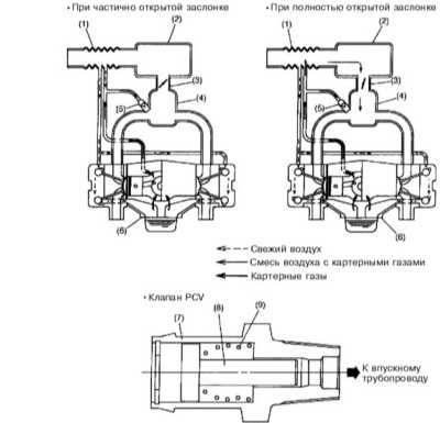 Система управляемой вентиляции