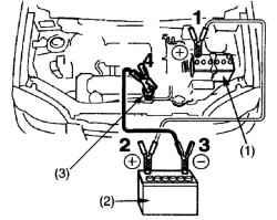 Рис. 1.254.  Схема пуска двигателя от внешнего аккумулятора.