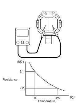 Схема проверки датчика температуры наружного воздухаСнимите датчик температуры наружного воздуха 1 (рис. 7.62) .