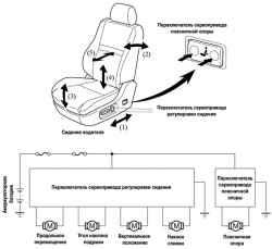 Принцип работы и электрическая схема новых передних сидений с автоматическим управлением Управление поясничной опорой...
