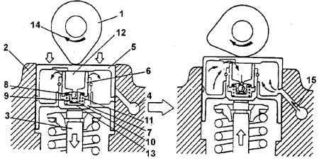 1. кулачок распределительного вала 2. головка блока цилиндров 3. стержень клапана 4. масляный канал 5. толкатель с...