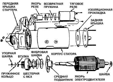 7.12 Ремонт узлов стартера 5МТ