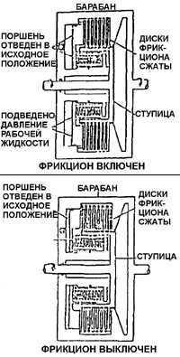 Многодисковые фрикционы включаются гидравлически с помощью кольцевых цилиндров управления (сервоцилиндров).