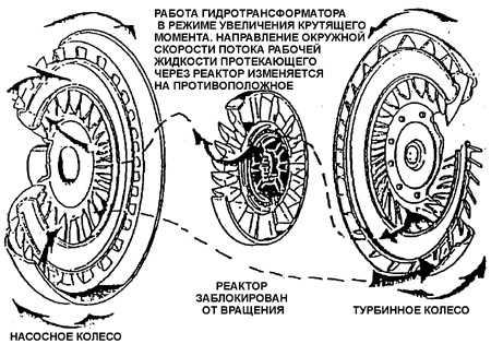 11.4. Основные узлы коробки передач.