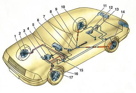 Тормозное управление Схема